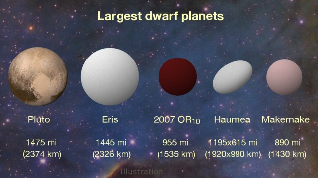 Image: Dwarf planets compared