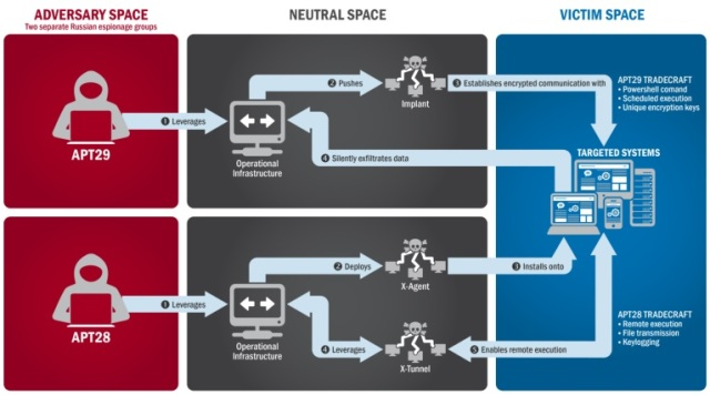 A diagram that accompanies a report from the Department of Homeland Security and the FBI lays out the methods attributed to groups known as APT29 and APT28, a.k.a. Cozy Bear and Fancy Bear. (DHS / NCCIC / FBI Graphic)