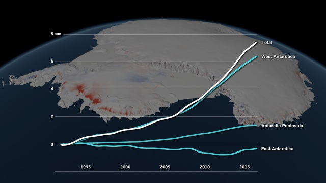 Antarctic ice loss contribution to sea level